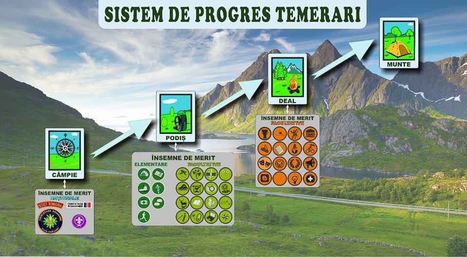 Sistem Progres Temerari
